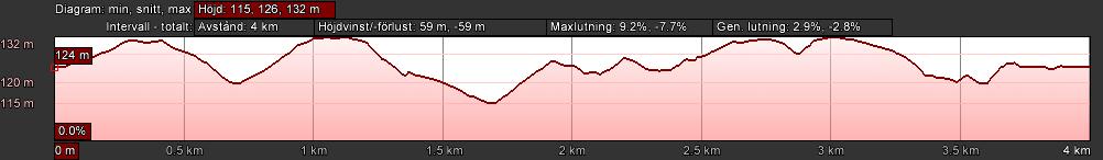 Banprofil 4 km