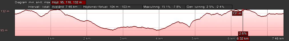 Banprofil 8 km